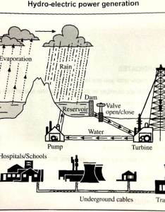Essay topics writing task you should spend about minutes on this the diagram below shows process of using water to produce electricity also taske rh testbig