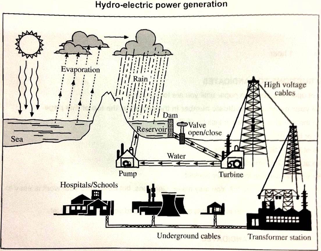 hight resolution of the diagram below shows the process of using water to produce electricity summarise the information by selecting and reporting the main features