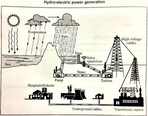 small resolution of the diagram below shows the process of using water to produce electricity summarise the information by selecting and reporting the main features