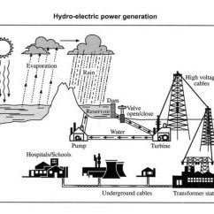 How To Create Process Flow Diagram 2006 Cobalt Stereo Wiring Explain The Below Of Hydro-electric Power Generation. | Testbig.com