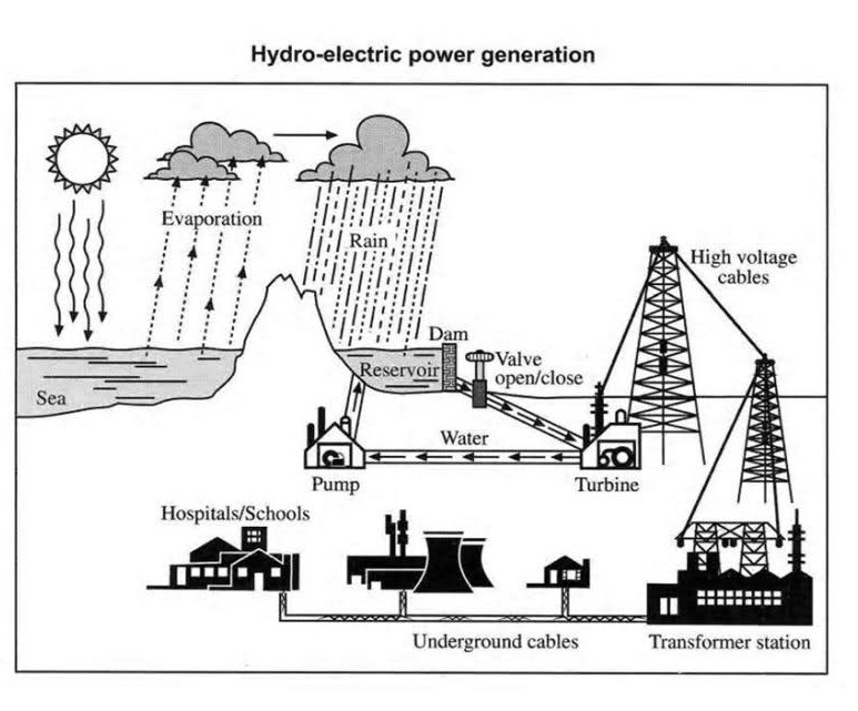 how to create process flow diagram 98 honda civic wiring explain the below of hydro-electric power generation. | testbig.com