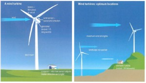 A Wind Turbine for Harnessing Renewable Energy | testbig