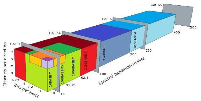 IEEE 802.3bz