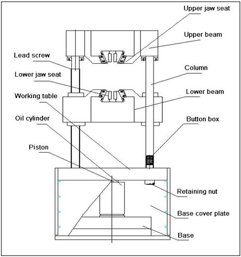 Computerised Universal Testing Machine , Hydraulic