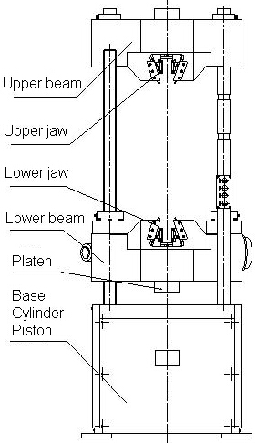 Computer Hydraulic Universal Testing Machine , Hydraulic