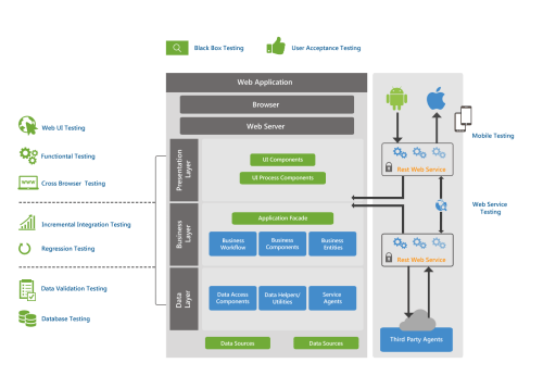 small resolution of testingwhiz application layer architecture