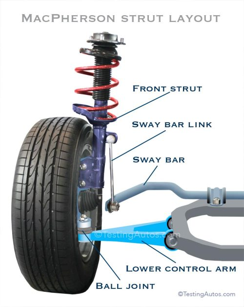 small resolution of lower control arm in a macpherson strut layout