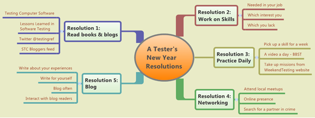 NewYearResolution_TestingCircus