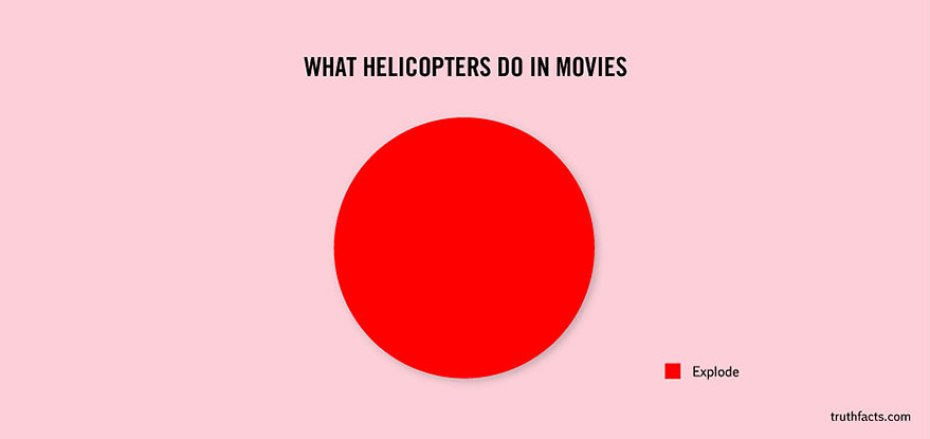 what-helicoptors-do-in-movies