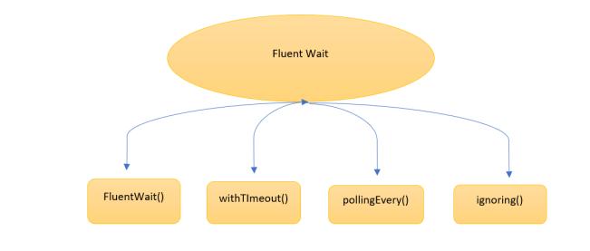 Fluent Wait in Selenium