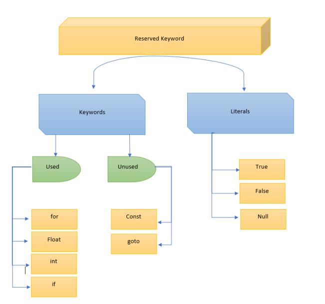 Keyword in Java