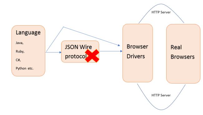 W3C Standardization
