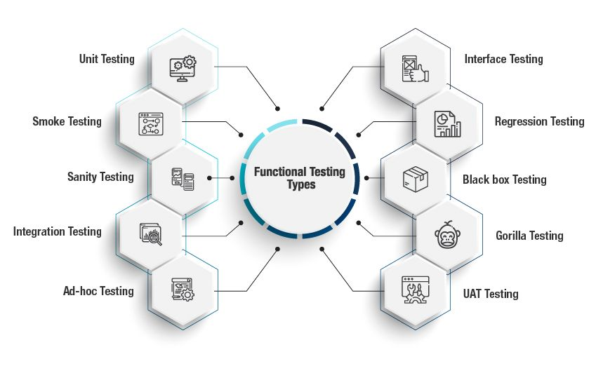 Types of Software Testing You Should Know