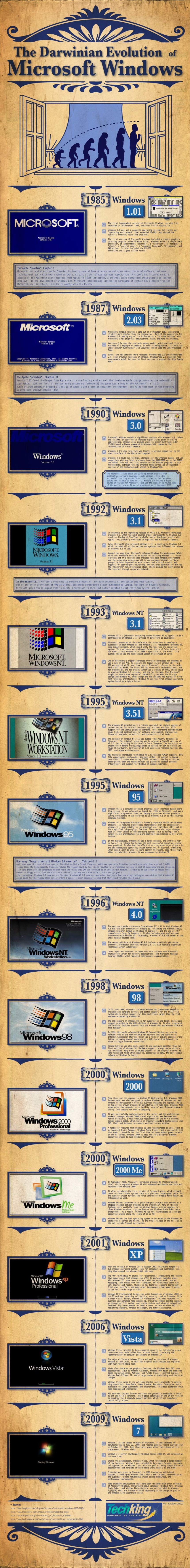 The Darwinian Evolution of Windows