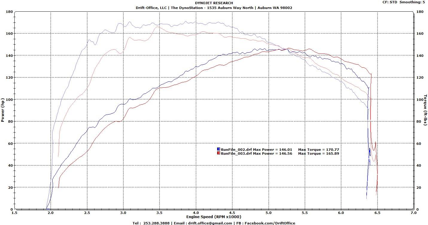 Fiat Automotive Industry News Car Reviews 124 Transmission Diagram The Spider On Dyno At Drift Office In Auburn Wash