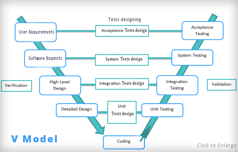 Software development life cycle models testnbug v model ccuart Choice Image