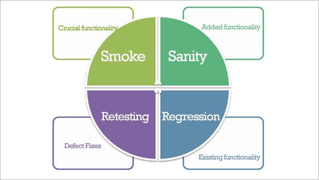 smoke_sanity_regression_retesting