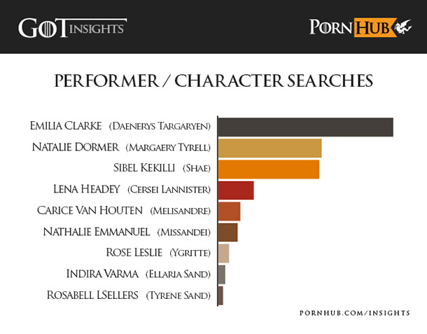 pornhub-insights-game-of-thrones-actors-characters