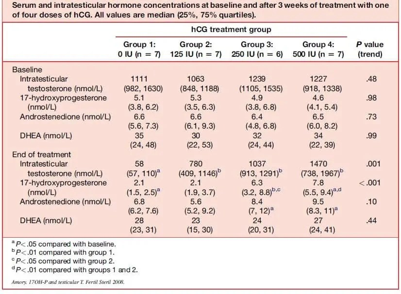 Blood Test to Measure Efficacy of HCG in Men ...
