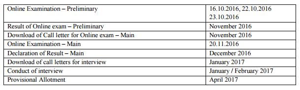 IBPS Bank PO Exam Date 2016