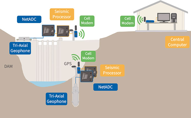 General architecture of Tetra Tech's microseismic technology