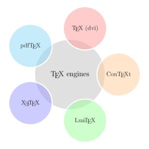 A diagram of TeX engines   TikZ example