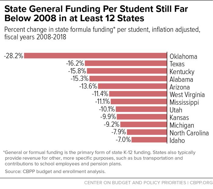 State Funding Chart