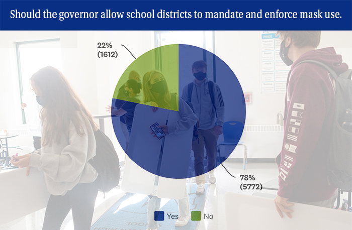 """Text says, """"Should the governor allow school districts to mandate and enforce mask use? Pie chart indicates 78 percent (five thousand seven hundred and seventy two people) said yes. Twenty two percent (sixten hundred and twelve people) said no."""""""