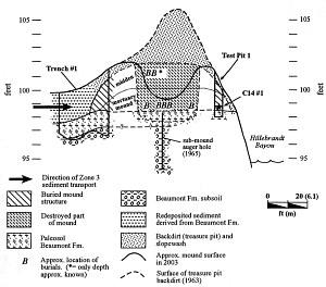 Black Hill Mound