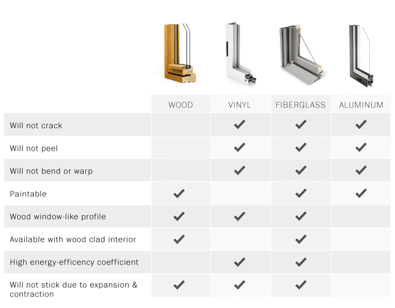 Chart comparing different window materials