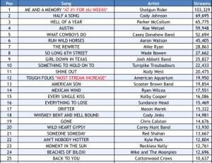 Texas Music Spotify Chart: Week 16 | Texas Music Pickers