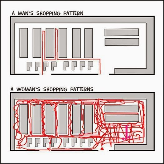 man-vs-woman-shopping-pattern