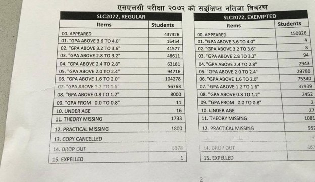 SLC Results for 2072 Announced