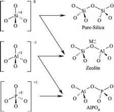 Structural And Chemical Properties Of Micro And Mesoporous