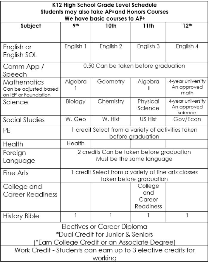 K12 Graduation Requirements