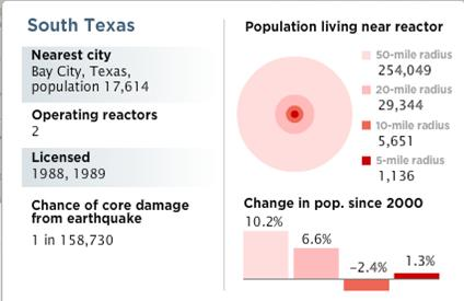 Population near aging Texas nuclear plants.