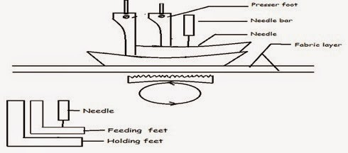 Unison feed mechanism in sewing machine