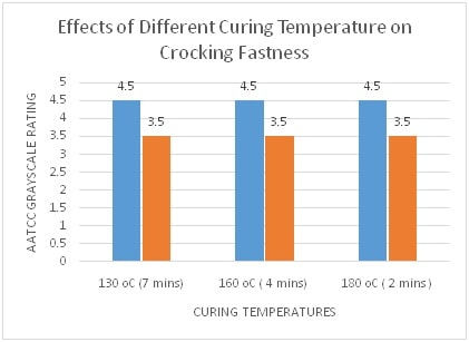 Crocking Fastness at different Curing Temp.