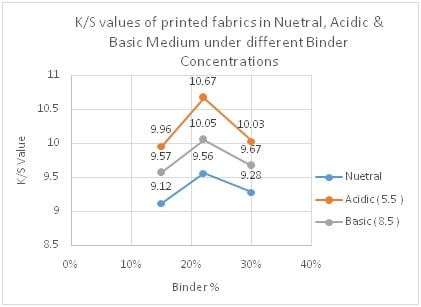 K/S Values of printed fabric at Diff Binder Conc. & in Neutral, Acidic & Basic Medium.