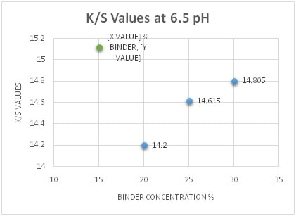 K/S Values at 6.5 pH& Diff. Binder Conc.