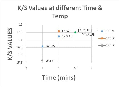 K/S Values at Diff Curing Time & Temp.