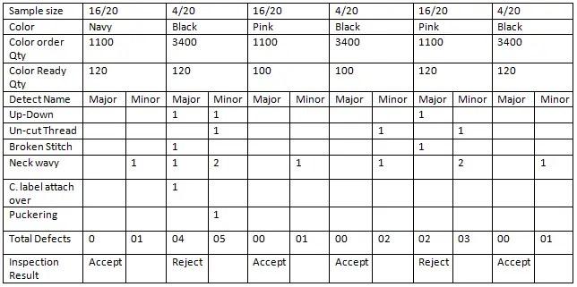 3.2.7 Summery Analysis