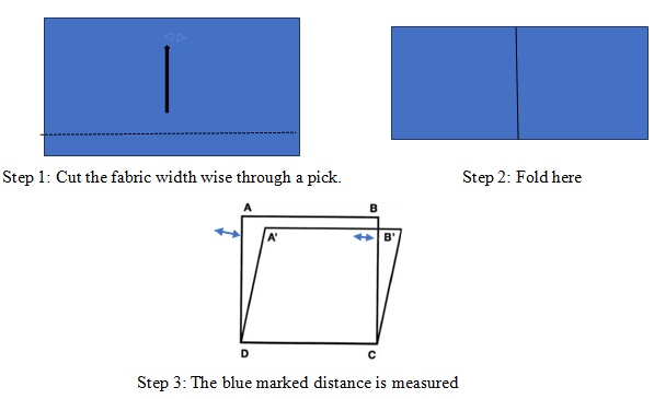 Calculation steps of skewness of a fabric
