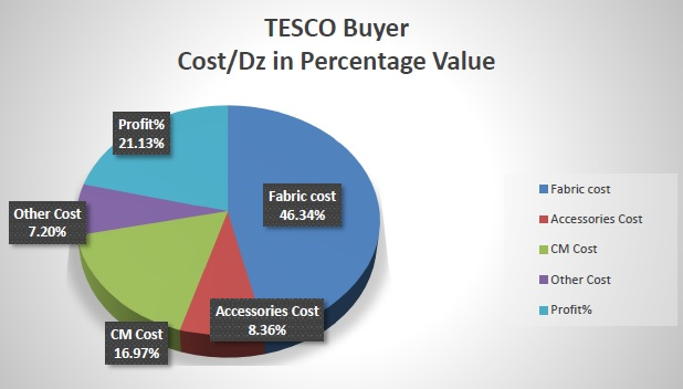 Cost breakdown of TESCO buyer of Knit Products