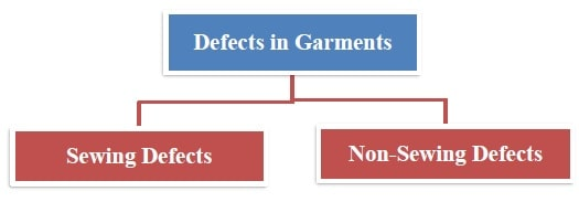 Defects in Garments