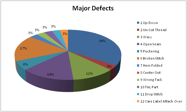 Major Defects of sewing fault