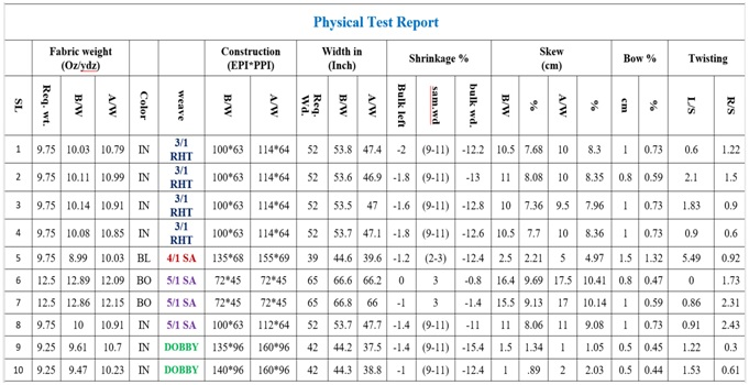 Physical test report of denim fabric