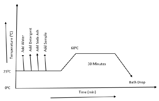 Process Curve of Washing