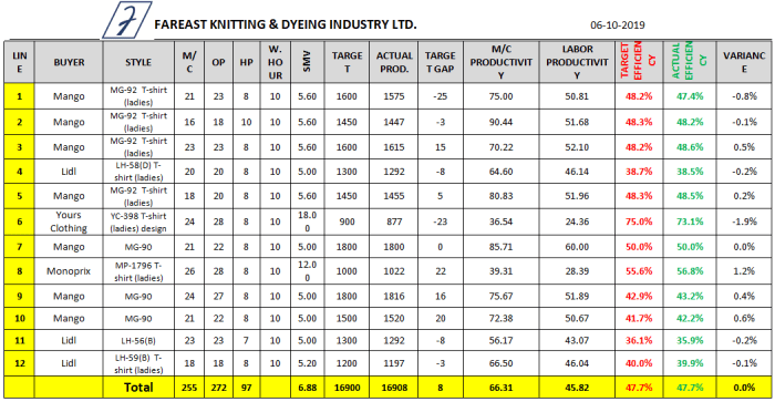 Sewing Line Efficiency Data Sheet (Day 5)