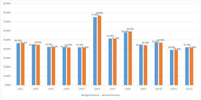 Sewing Line Efficiency Report (Day 8)